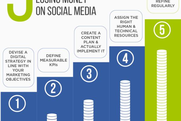 5 Steps Social Media
