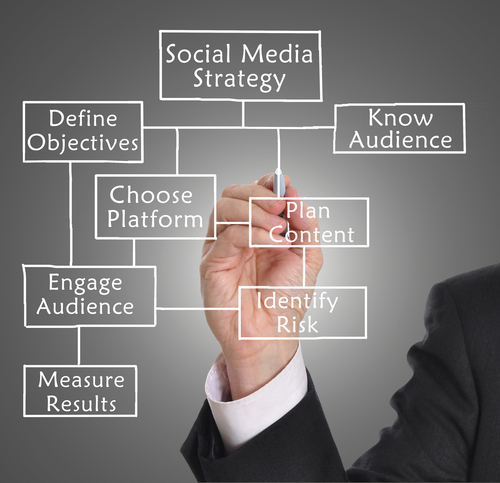 Who is the best social media management company in Peterborough