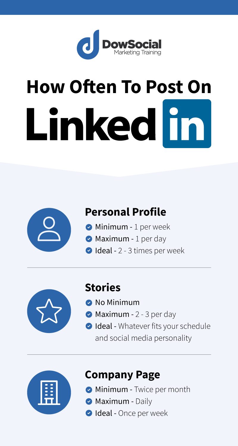 Infographic guide to how often to post on LInkedIn. Covers posting to profiles, stories and LinkedIn company pages
